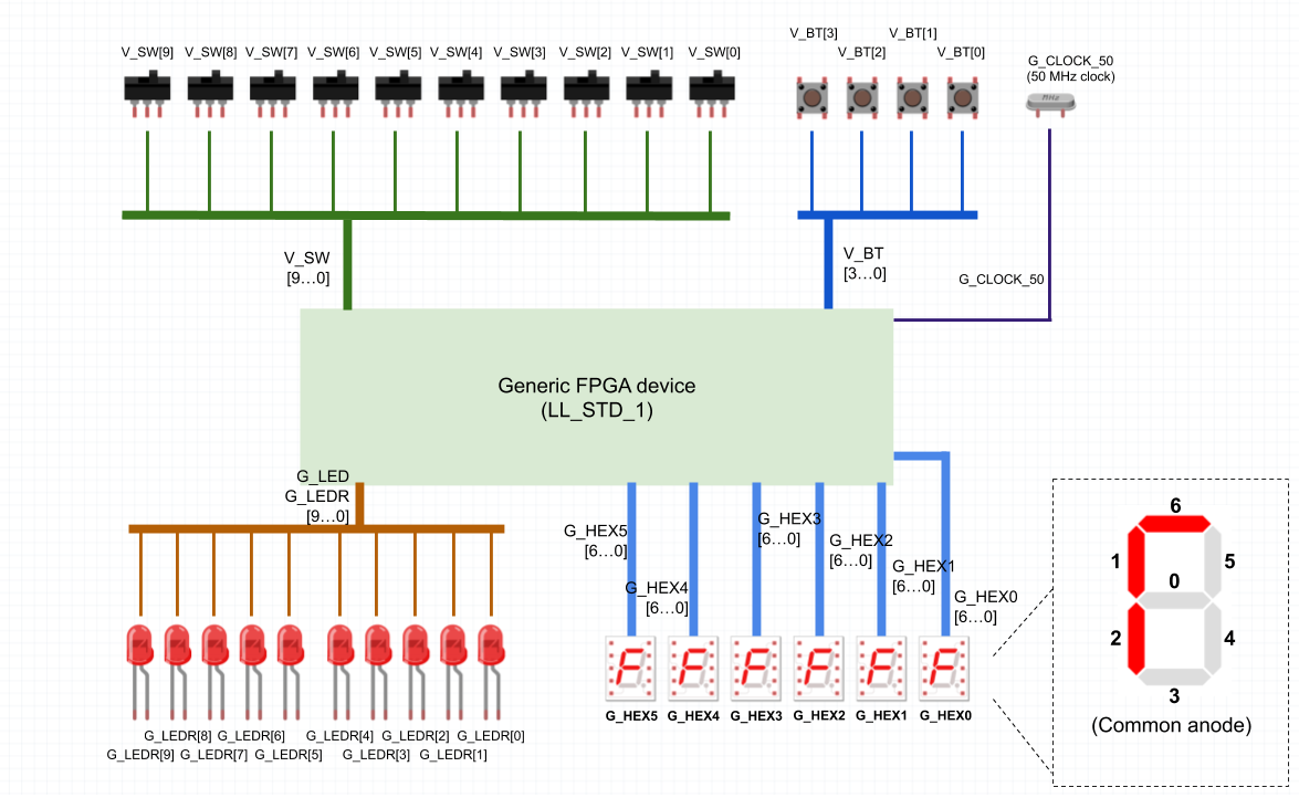 Cómo adaptar códigos VHDL o Verilog y prácticas externas al laboratorio LabsLand FPGA